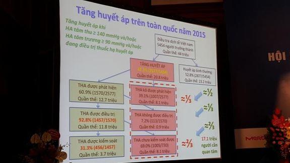 Bảng thống kê tăng huyết áp việt nam