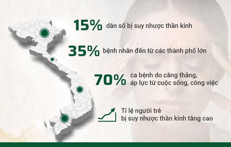 Tỉ lệ người Việt Nam bị suy nhược thần kinh ngày càng tăng cao